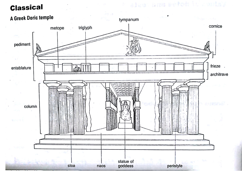 Greek Architecture Drawing the parts of the parthenon, a doric temple. | the past in the