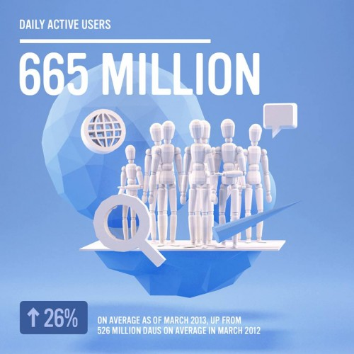 daily users and amazing facts about facebook