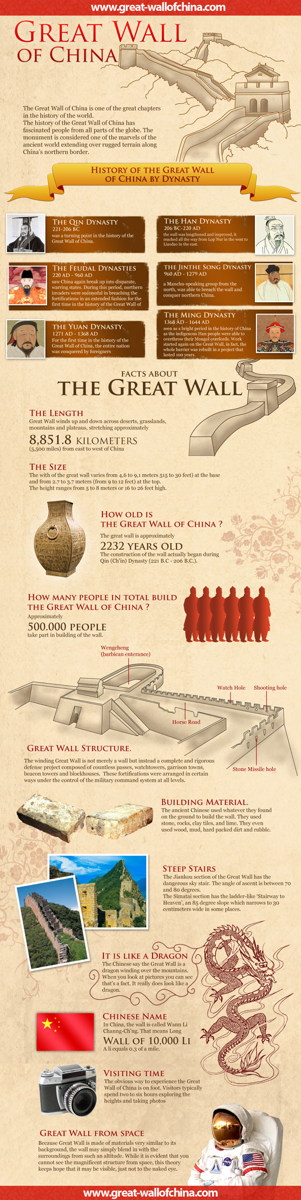 Credit for infographic :www.great-wallofchina.com/