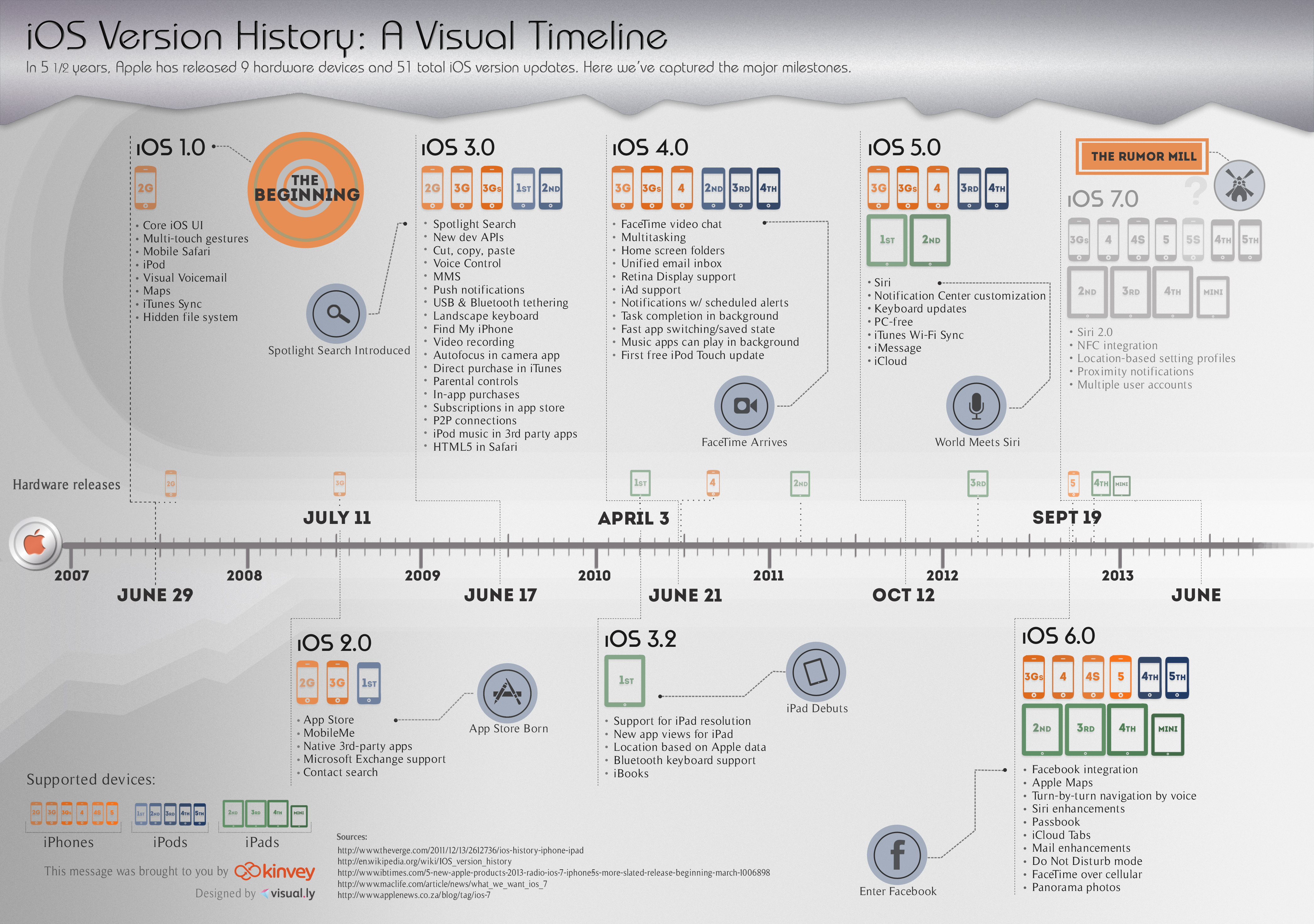Infographic software os x