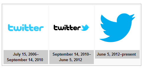 facts about twitter and evolution of twitter