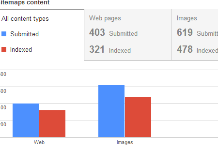 home page is not indexed