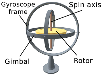 Rotating mechanism in the form of a mounted spinning wheel that offers resistance to turns in any direction.