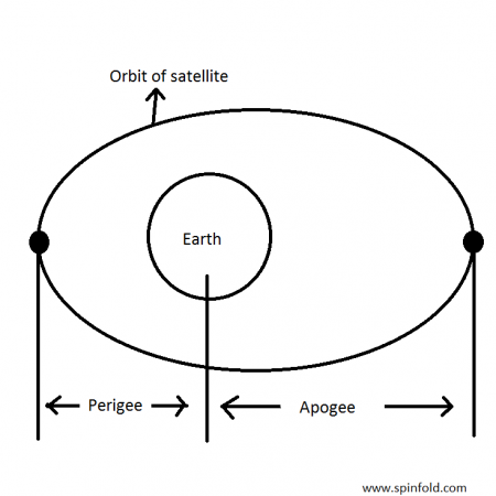 apogee.apogee meaning. the point in its orbit where a satellite is at the greatest distance from the Earth